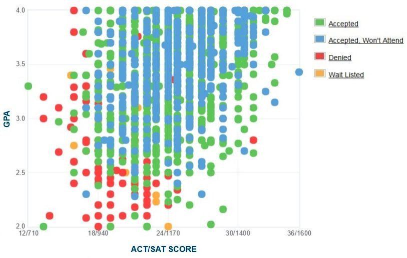 Illinois State University Applicants' Self-Reported GPA/SAT/ACT Graph.