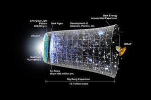What is Cosmology?
