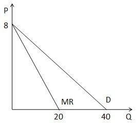 Marginal Revenue Curve versus Demand Curve Graphically