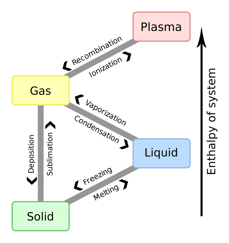 This diagram shows phase changes between solid, liquid, gas, and plasma states of matter.