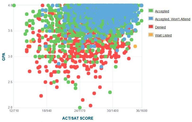 Selbstberichtete GPA / SAT / ACT-Grafik der Bewerber der University of Washington.