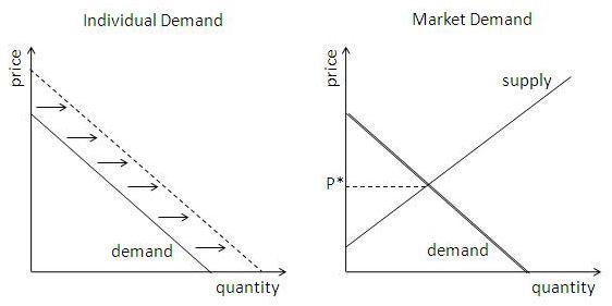 individual market vs market demand diagrams