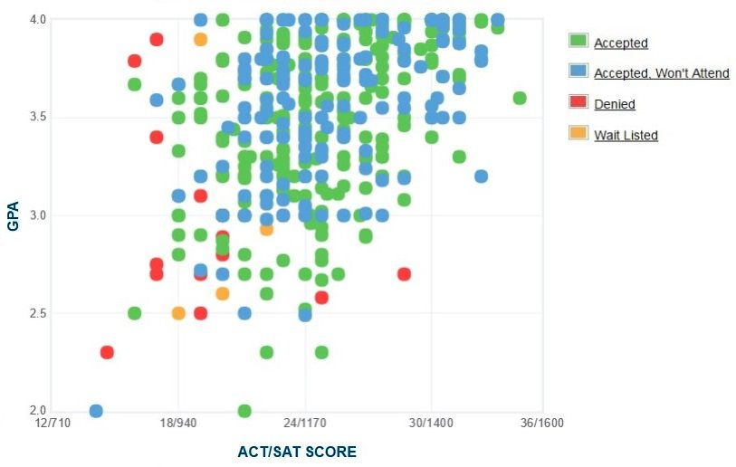 University of Michigan-Dearborn Applicants' Self-Reported GPA/SAT/ACT Graph.