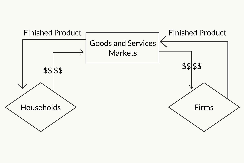 explain the circular flow of economic activity