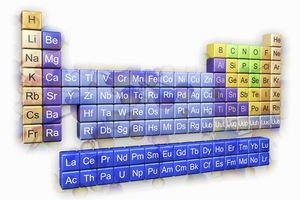 lanthanides and actinides in a separate block below the periodic table