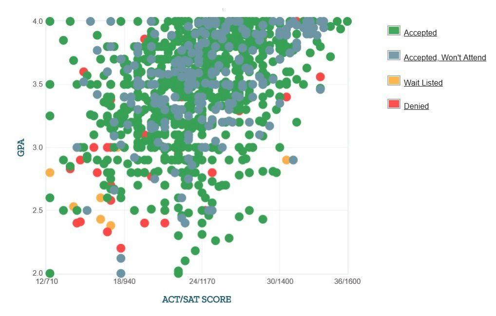 University of Nevada, Las Vegas Applicants' Self-Reported GPA/SAT/ACT Graph.