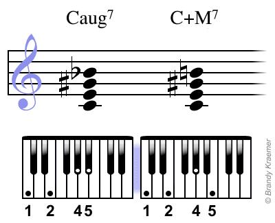 Caug7 chord notes: C E G# Bb