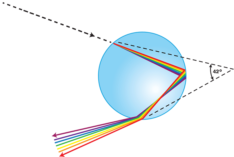 Rainbow Causes, Colors, and Weather