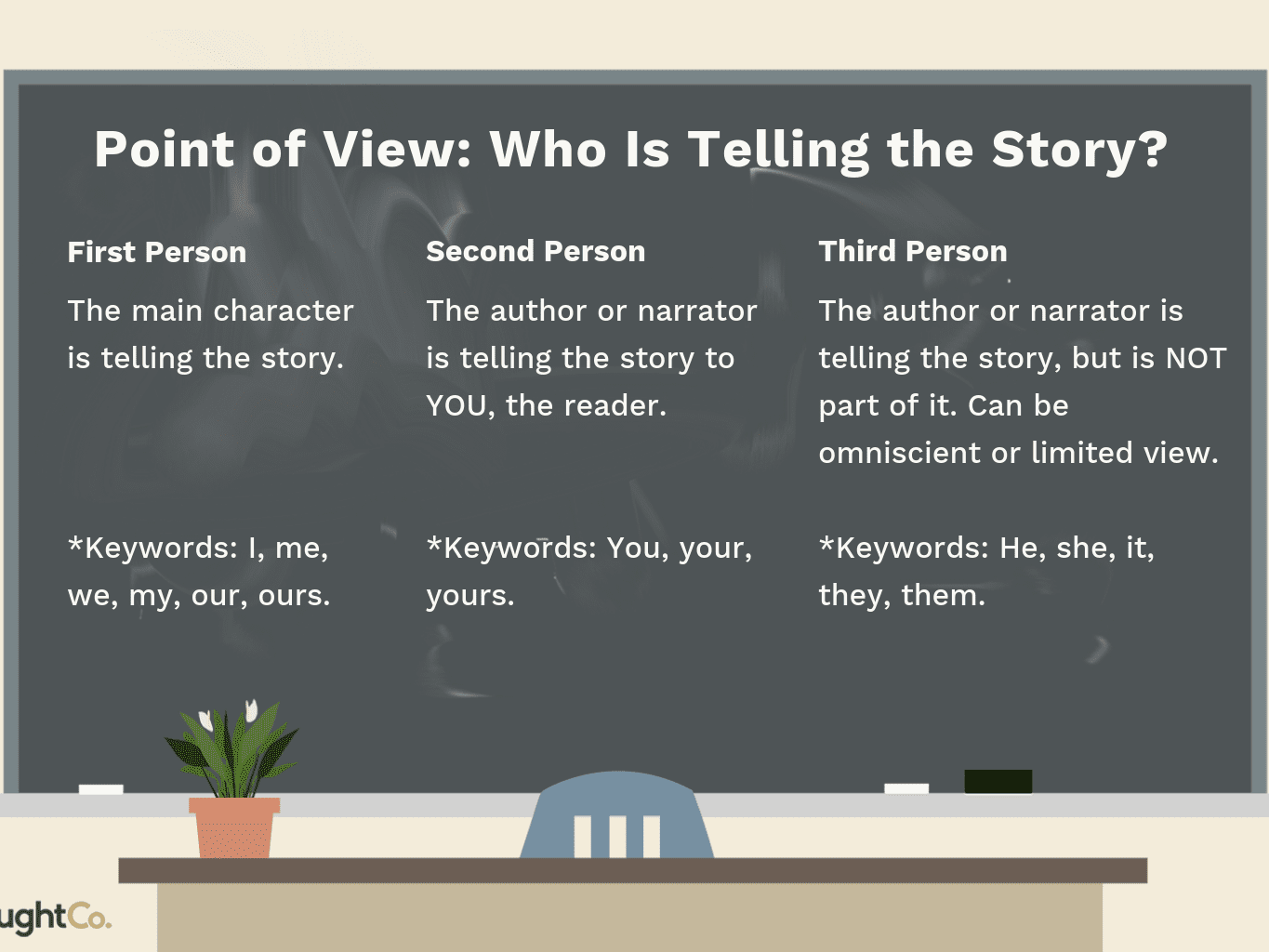 5 Easy Activities For Teaching Point Of View