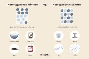 Illustrated diagram of Heterogeneous and Homogeneous Mixtures.