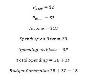Introduction to the Budget Constraint