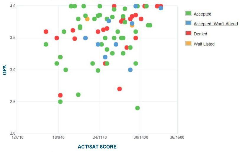 University of North Carolina School of the Arts Applicants' Self-Reported GPA/SAT/ACT Graph.