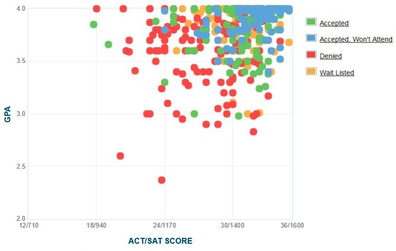 Reed College Applicants' Self-Reported GPA/SAT/ACT Graph.