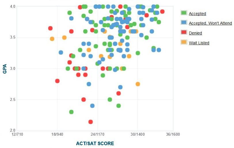 Hobart and William Smith Colleges Applicants' Self-Reported GPA/SAT/ACT Graph.