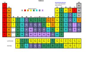Periodic Table - Maximum Valence