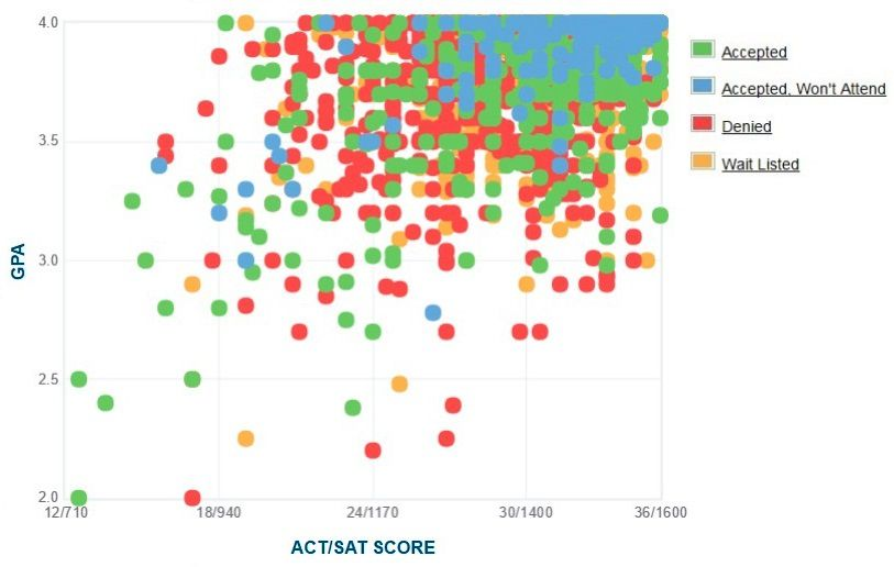 The University of Chicago Applicants' Self-Reported GPA/SAT/ACT Graph.