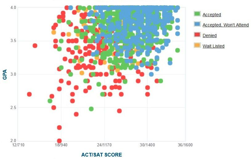 Loyola Marymount University Applicants' Self-Reported GPA/SAT/ACT Graph.