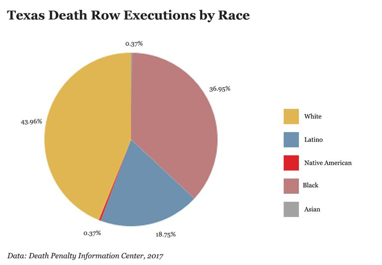 bar chart showing race of people executed on texas death row