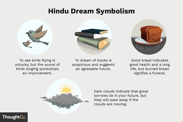 hindu dream interpretation symbols and meanings