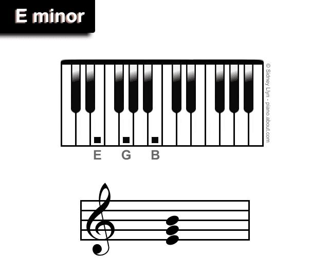 Minor Piano Triads