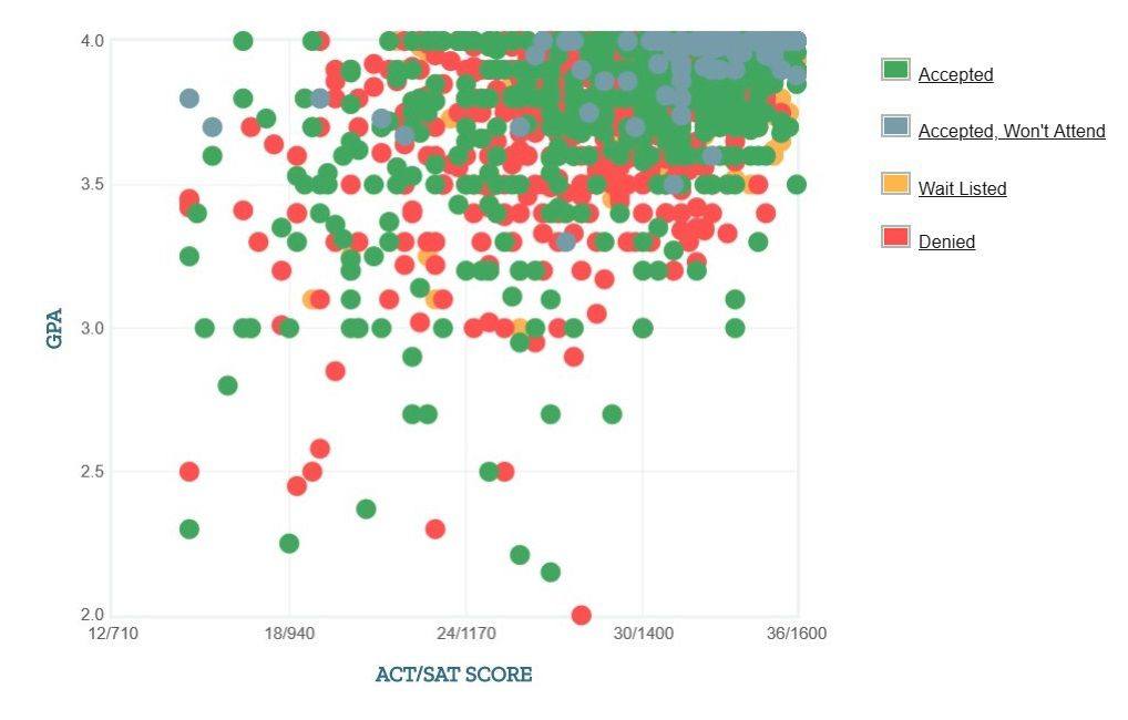 Columbia University Applicants' Self-Reported GPA/SAT/ACT Graph.