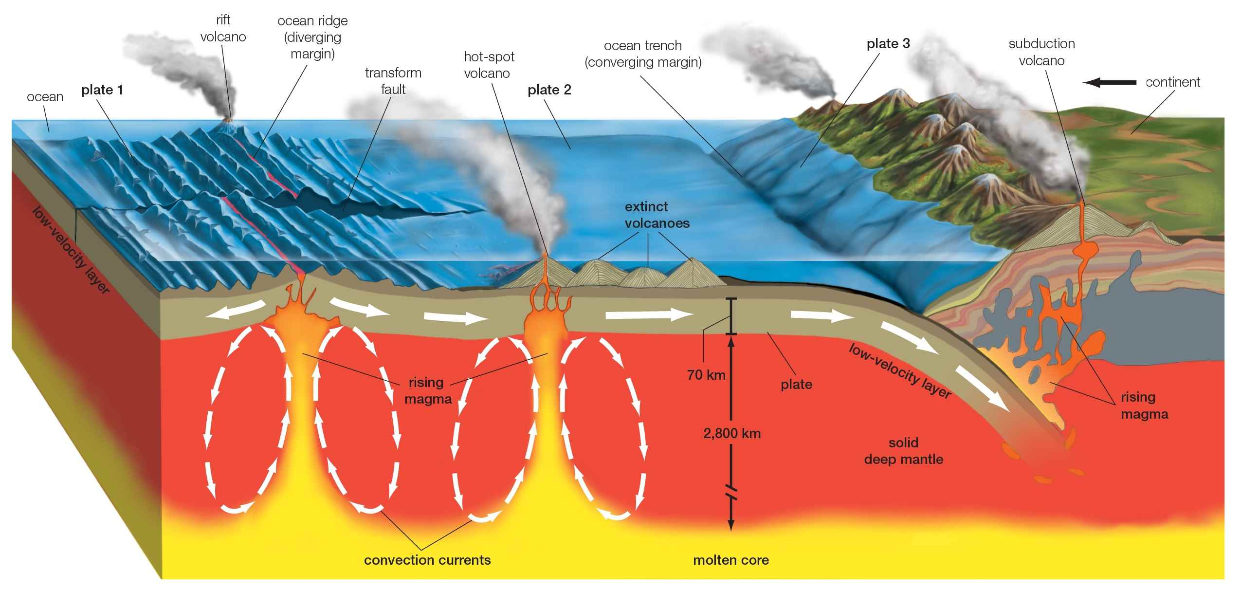 5 Ways To Classify Volcanoes Diagram Geodynamic Setting