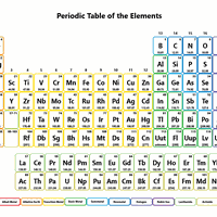 Periodic table quiz correct wrong the modern periodic table urtaz Images