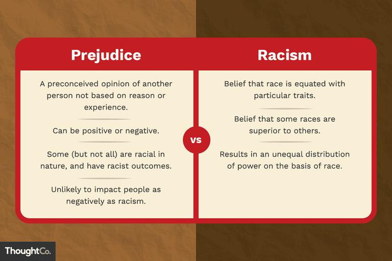 A two column list defining racism vs prejudice