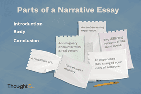 Illustration depicting the three parts of a narrative essay (introduction, body, conclusion)