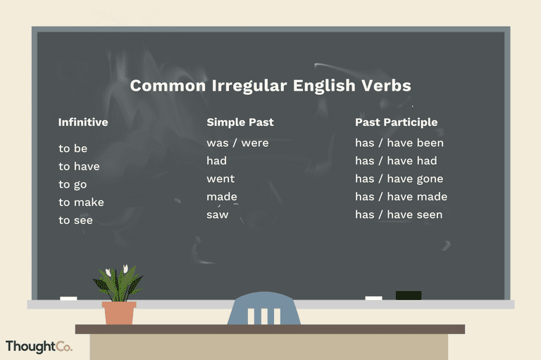 Common irregular English verbs