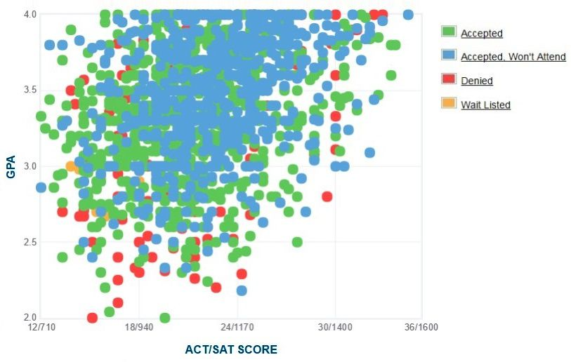 California State University, Los Angeles Applicants' Self-Reported GPA/SAT/ACT Graph.