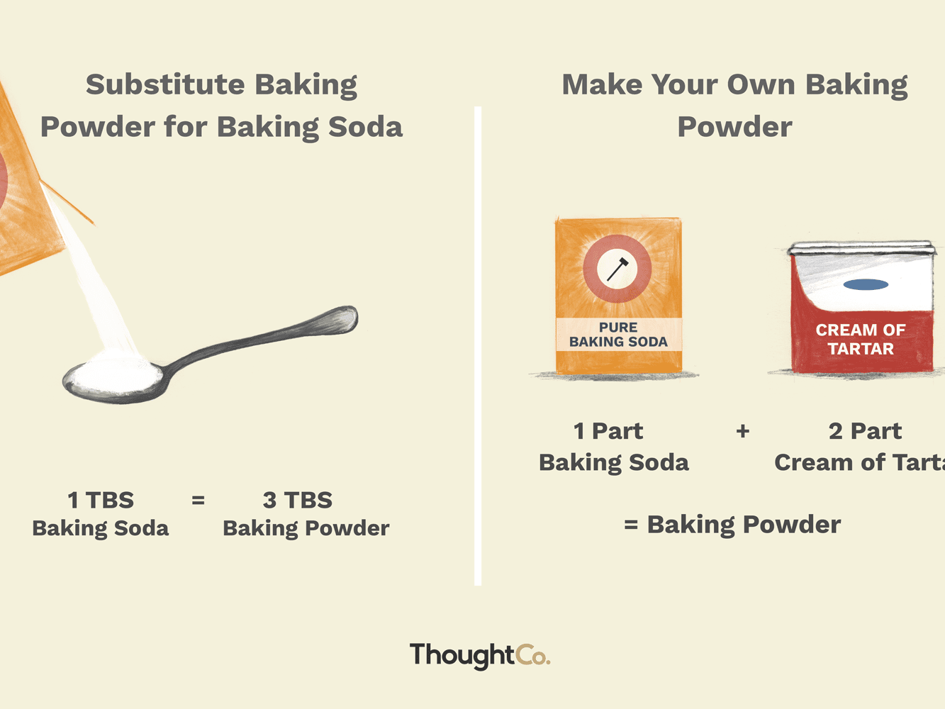 How to Substitute for Baking Powder and Baking Soda