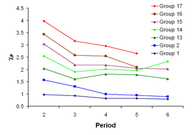 This graph illustrates how Pauling electronegativity is related to element group and element period