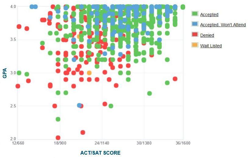 Gráfico de GPA / SAT / ACT autoinformado de los solicitantes de la Universidad Brigham Young.