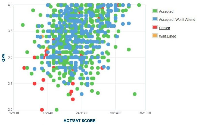 University of West Florida Applicants' Self-Reported GPA/SAT/ACT Graph.