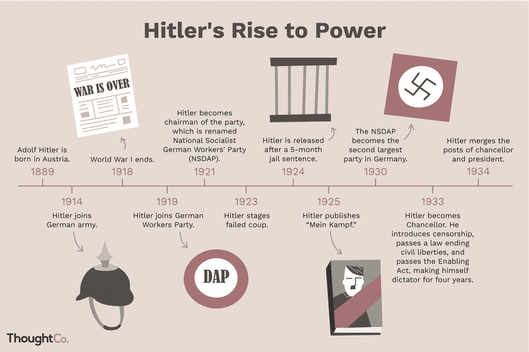 Timeline of Hitler's rise to power