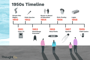 Illustrated timeline of the 1950s.