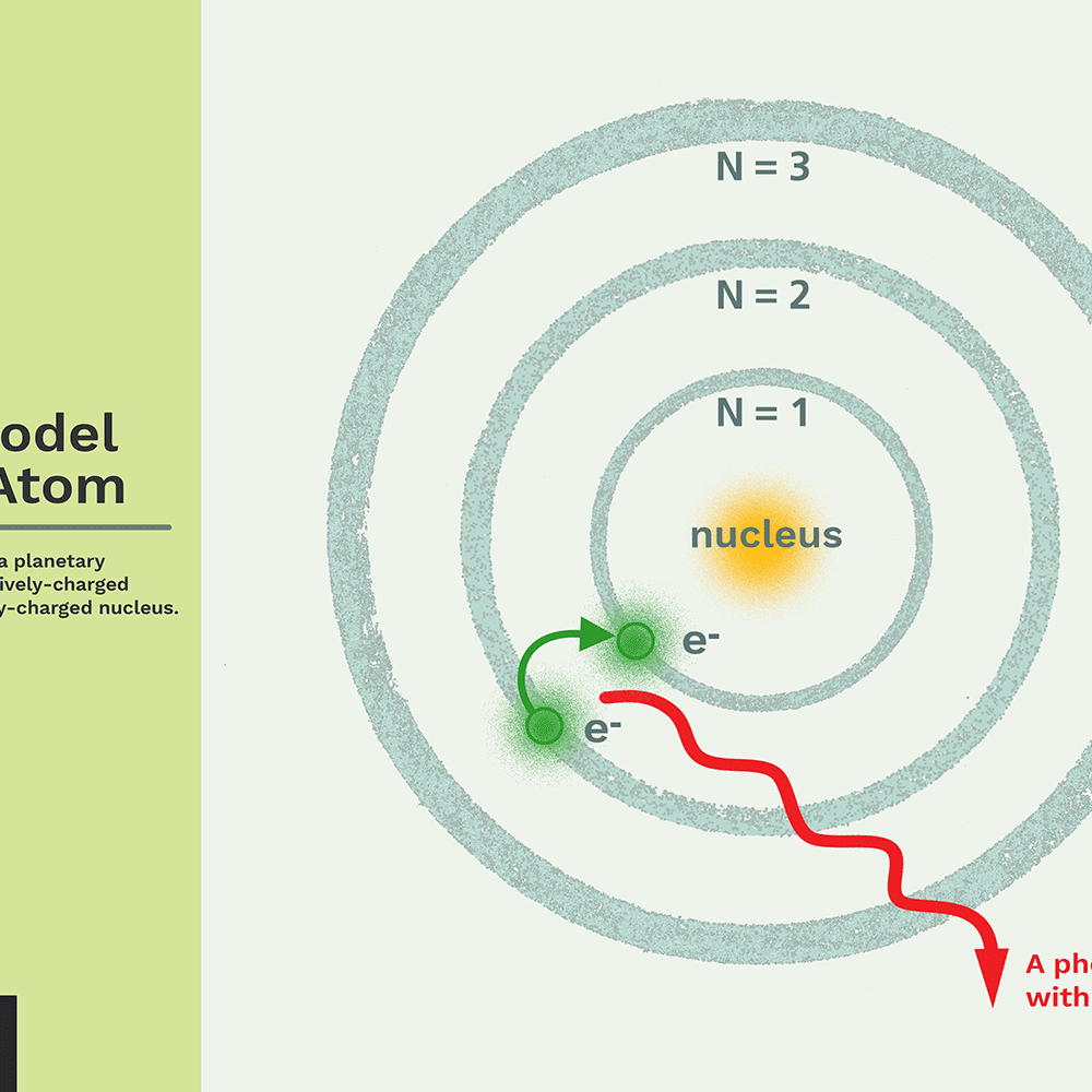 Simple bohr model examples youtube.