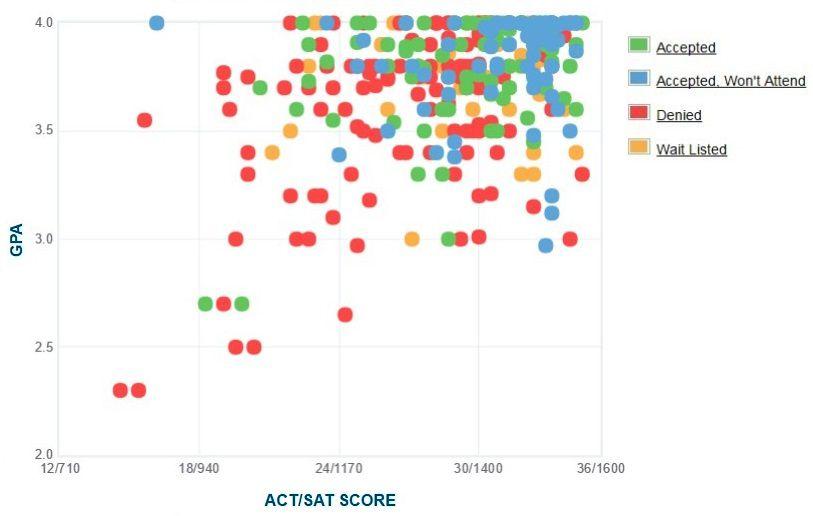 Hamilton College Applicants' Self-Reported GPA/SAT/ACT Graph.