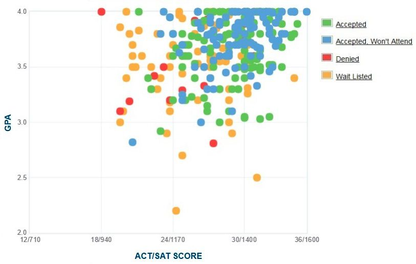 Muhlenberg College Applicants' Self-Reported GPA/SAT/ACT Graph.