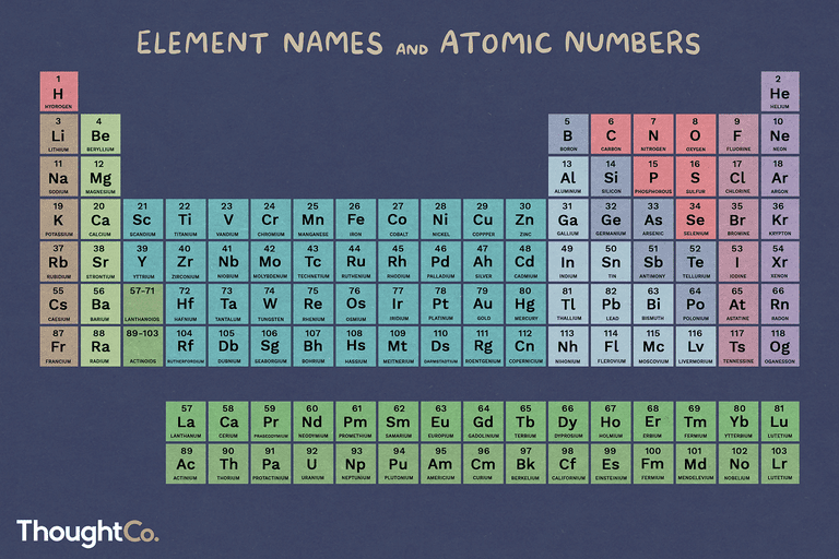 Element List Atomic Number Element Name And Symbol