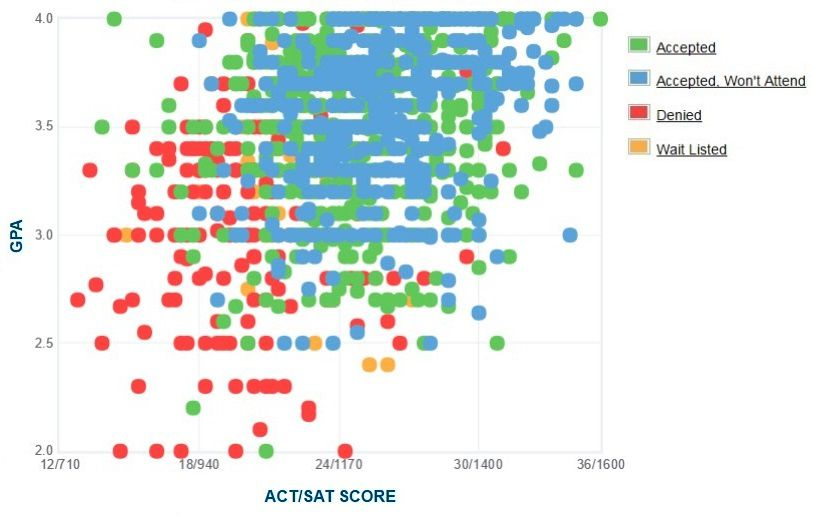 SUNY University at Albany Applicants' Self-Reported GPA/SAT/ACT Graph.