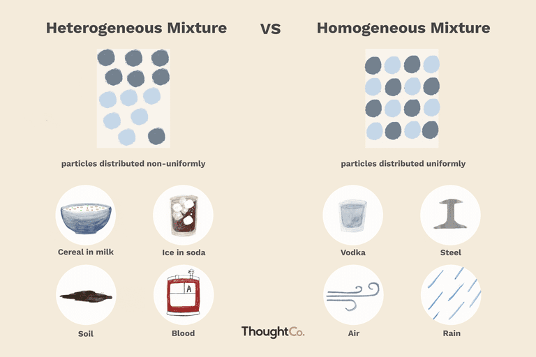 Difference between heterogeneous homogeneous mixtures heterogeneous and homogeneous mixtures illustration by hugo lin thoughtco ccuart Images