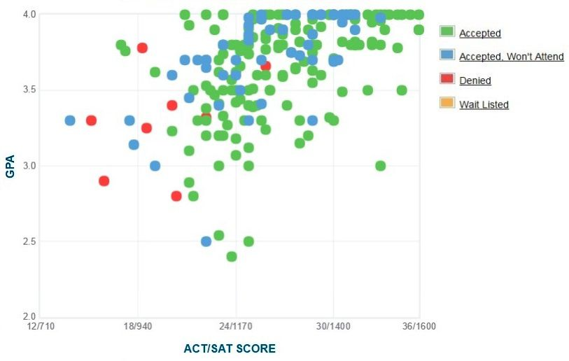 University of Dallas Applicants' Self-Reported GPA/SAT/ACT Graph.
