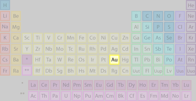 Gold's location on the periodic table of the elements.