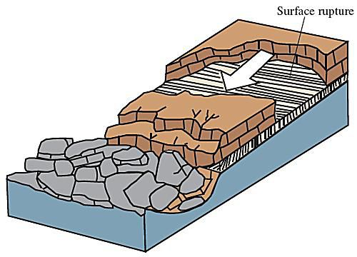 Different forms and sizes of landslides gallery block slide diagram ccuart Image collections