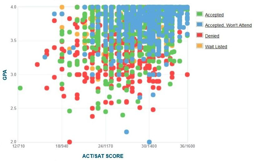 University of Wisconsin Applicants' Self-Reported GPA/SAT/ACT Graph.