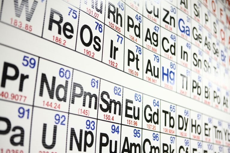 Periodic Table Close-Up