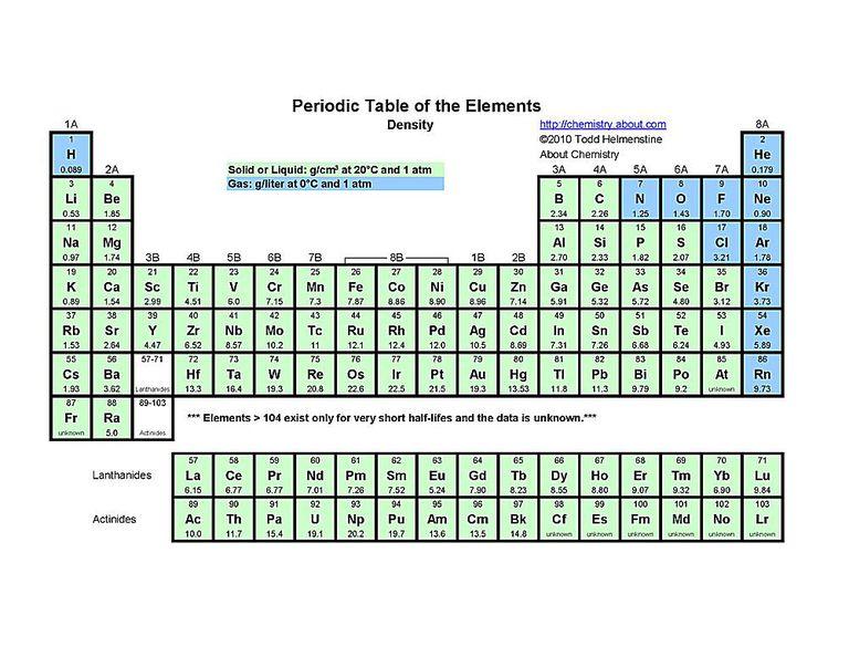 Free printable periodic tables pdf density periodic table urtaz Gallery