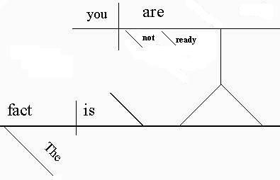 a noun clause can serve as a predicate nominative, as in this sentence: the  fact is you are not ready  note that the phrase